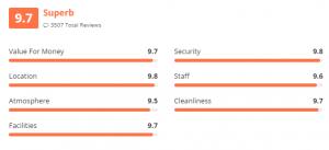 Hostelworld average ratings